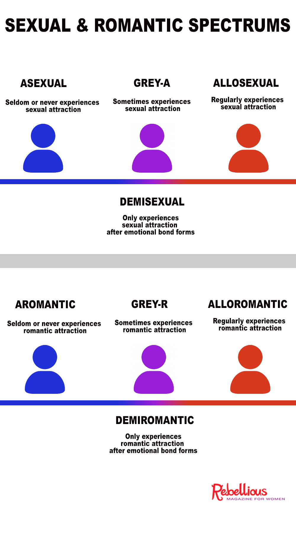 Asexual and aromantic spectrums with allosexual and alloromantic on the other side. Demis and grays in the middle
